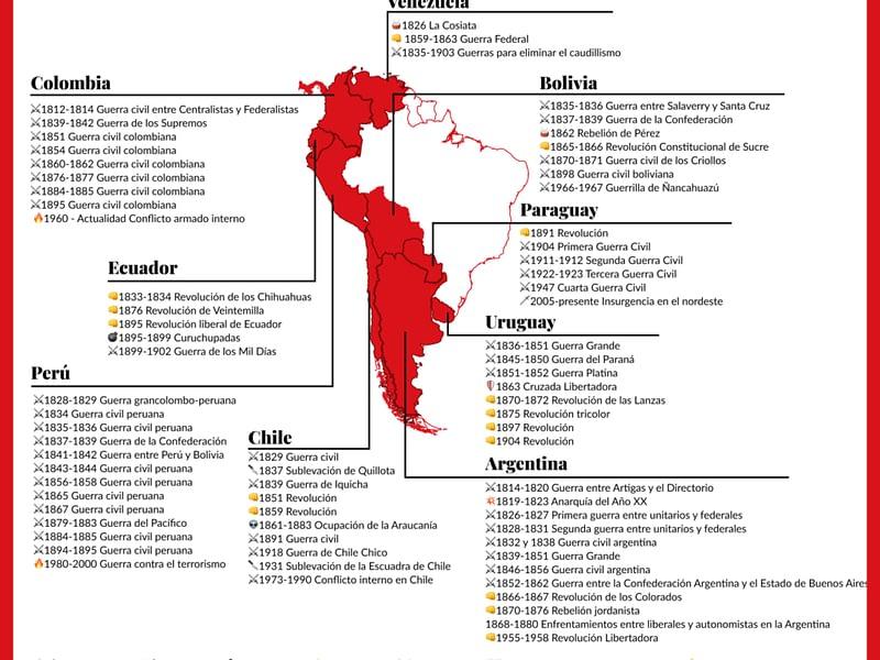 La explosión de la Hispanidad trajo incontables guerras fratricidas: listado